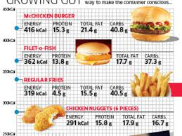mcdonald s india to list calorie counts of all its foods on menus within next 45 days