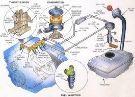 auto fuel delivery throttle position sensor fuel pump fuel fuel delivery diagram