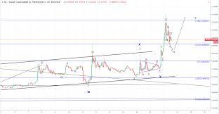 Crypto Market Update Uncertainty Bitcoin Btc 0x Zrx