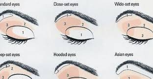 Eye Makeup For Different Eye Shapes Makeup Application Guide