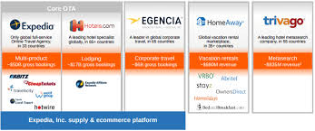 Business Model Canvas Expedia