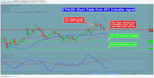 Efc Number Chart 2017 Ethusd 30 M Efc Indicator Signal Short For Bitfinex Ethusd