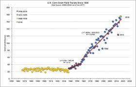 Historical Grain Charts Historical Corn Grain Yields For The U S Purdue University