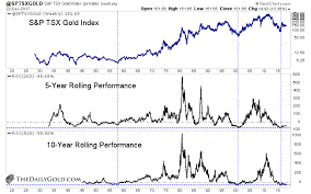 Gold Vs Stock Market Chart 5 Charts That Show Historic Value In Gold Stocks Kitco News
