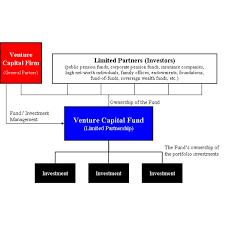 Venture capital firm offices Room Venture Capital Fund Diagram Venture Capital The Advantages And Disadvantages