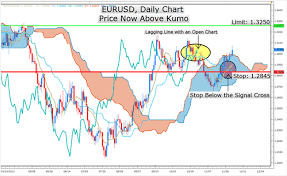 Learn Forex Ichimoku Strategy Signals Eurusd Strength