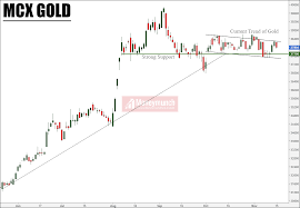 Technical Perspective Of Mcx Gold Moneymunch