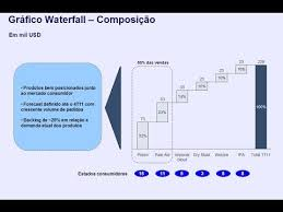 Think Cell Waterfall Chart Total Videos Matching Process Flow Think Cell Tutorials Revolvy