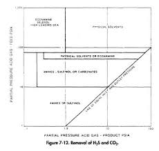 H2s Partial Pressure Chart Acid Gas Treating Process Selection Oil Gas Process
