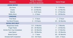 Child Vocabulary Development Chart 39 Inquisitive Language Developmental Norms Chart