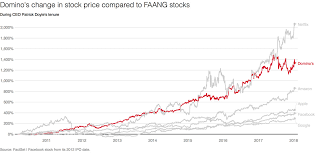 Dominos Pizzas Stock Price Grew Faster Than Amazons