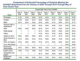 uncertain impact of california s high school exit exam edsource click on the image to see a larger view this table shows the rate of