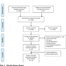 Figure 1 From Vasopressors For The Treatment Of Septic Shock