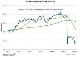 Behind Pg Es Chart Indicators Market Realist
