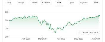 Apple's Stock Price Hits a New All-Time ...
