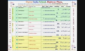 Tense Chart In English Grammar With Example Formula English Grammar Tense Chart