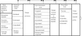 Реферат Структура технологического процесса com Банк  Производственная структура предприятия с технологической специализацией Структура технологического процесса