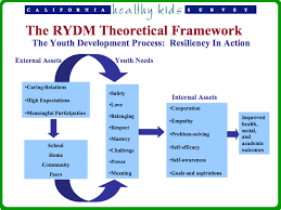 theoretical framework examples research paper