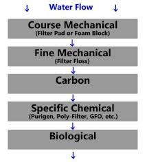 Poly Filter Color Chart Filter Media Types Guide Advanced Aquarium Concepts