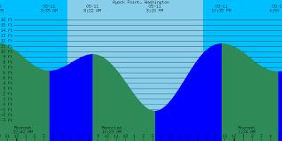 64 Scientific Tide Chart Tacoma Washington