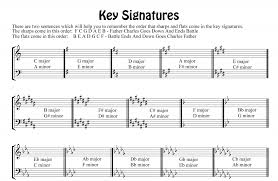 What Is A Key In Music Lets Play Piano