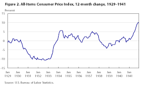 Annual Cost Of Living Increase Chart One Hundred Years Of Price Change The Consumer Price Index