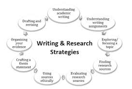 Writing Research Strategies Sfu Library