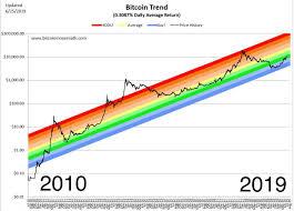 Bitcoin Rainbow Chart Bitcoin Trend Better Than Stocks Bonds Or Real Estate