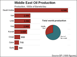Middle East Oil Prices Chart Gold And Oil Where To Go If The Middle East Explodes