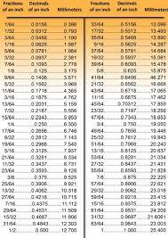 Metric Decimal Conversion Chart Measurements In 2019