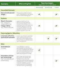 Drug Screening For Employers Quest Diagnostics Specimen