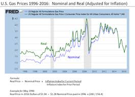 projected inflation calculator real versus nominal value economics wikipedia