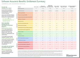 Sa Benefits Chart Mpecs Inc Blog Microsoft Software Assurance Benefits