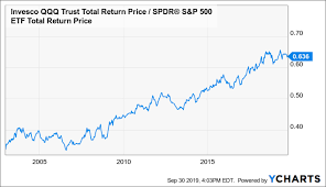 Qqq Chart Google Market Neutral Investing With Sqqq And The Case Against The
