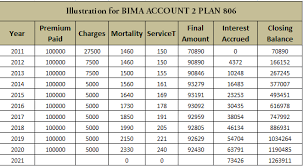 Lic New Bima Gold Policy Chart Lic Bima Account Policy Review With Comparision Chart