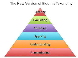 Bloom Taxonomy Of Learning Chart Blooms Taxonomy Application Category And Examples
