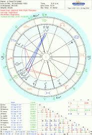 Horoskoop Ee Blogposts The Astrology Of Brad And Angelinas
