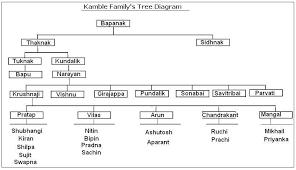 Diagram For Family Tree File Kamble Family Tree Diagram 2 Jpg Wikipedia