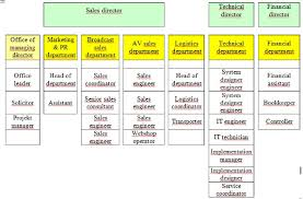 Organizational Chart Of The Company Source Authors