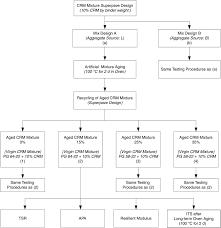 Crm Flow Chart Flow Chart Of Experimental Design Procedures Crm Crumb