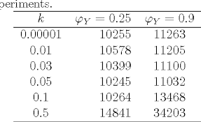Table 2 From A Distribution Free Tabular Cusum Chart For
