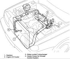 similiar 2002 volvo s40 engine diagrams keywords volvo s60 center console removal moreover volvo s40 engine diagram