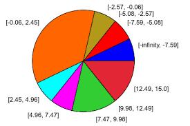 11 Unique Belgium Language Pie Chart Collection Pie Chart