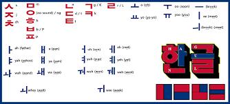 Hangul Blocks