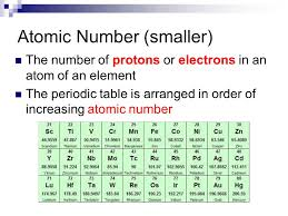 Boxes on the Periodic Table What do they tell us?? - ppt download