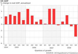 Us Economic Growth Statistics Economics Help