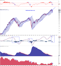 The Evidence Is In Stocks Are In A Bull Trap Marketwatch