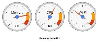 Jquery Meter Gauge Chart Create Google Gauge Chart From Database In Asp Net