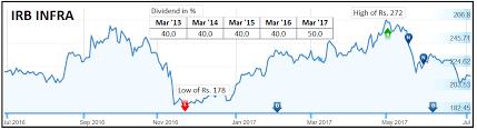 Nhai Share Price Chart Stock Analysis Jainmatrix Investments