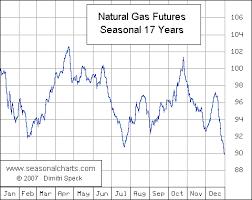 Natural Gas Seasonalcharts De
